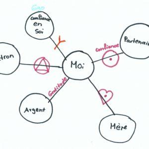 Formation médecine à dessiner Module 5